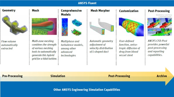 Ansys-CFD